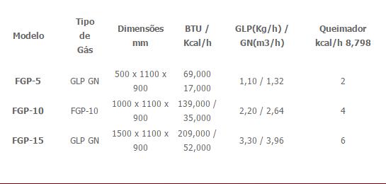 Fogão a Gás de Encosto Sem Forno 500 1000 1500 2 4 6